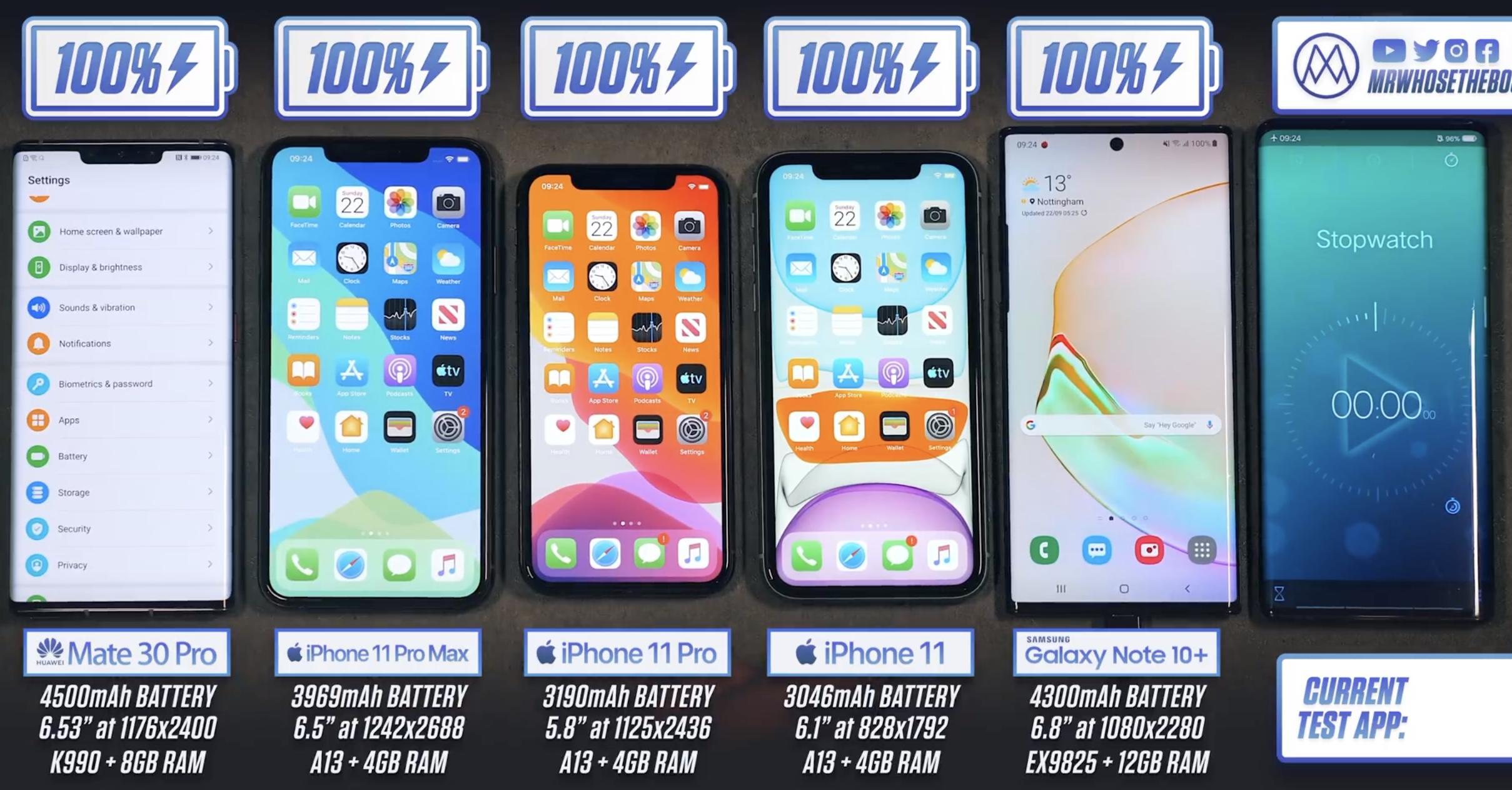 iPhone 11 vs Mate 30 Pro vs Note 10+ akkumulátor teszt [videó]