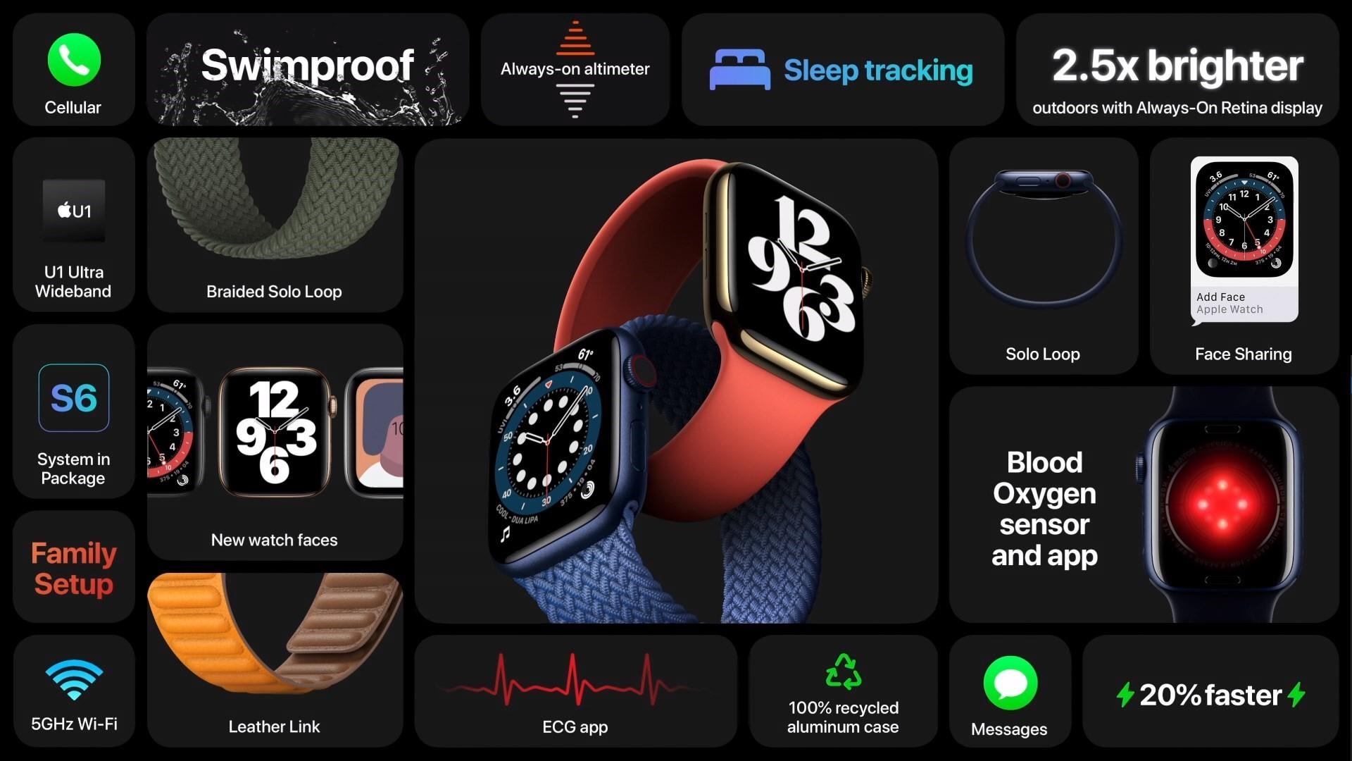 Az Apple bemutatta az Apple Series 6 és Apple Watch SE okosórákat