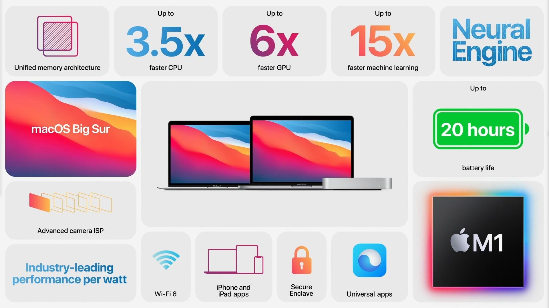 M1 chip, új MacBook Air, Pro és Mac mini: ezeket mutatta be az Apple a mai esemény folyamán