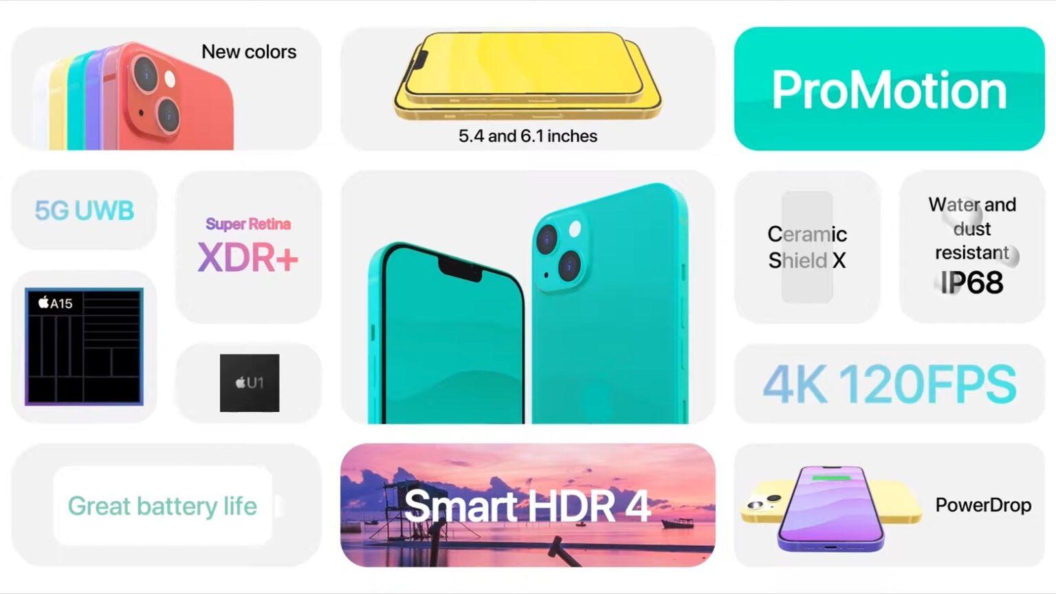 iPhone 13 új funkciók, ezeket várjuk