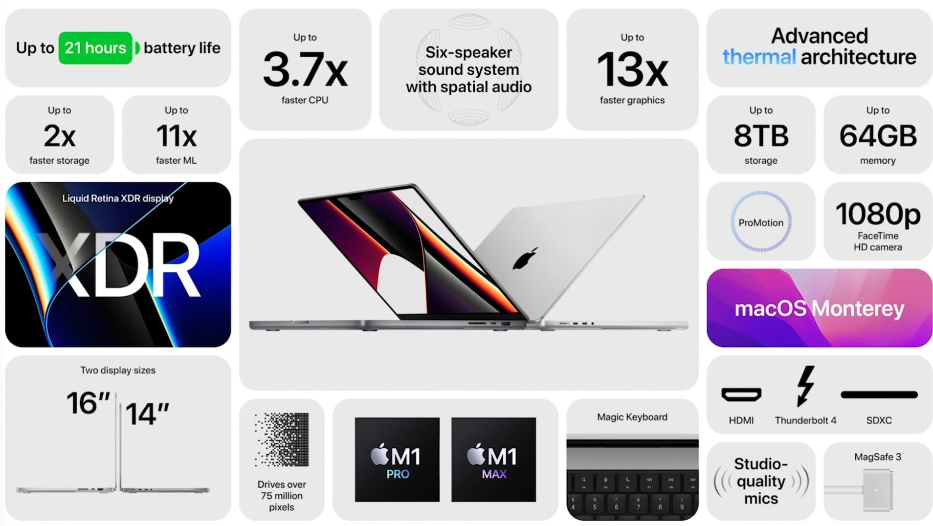 Az Apple bemutatta a 14, illetve 16 colos MacBook Pro modelleket – árak és megjelenés